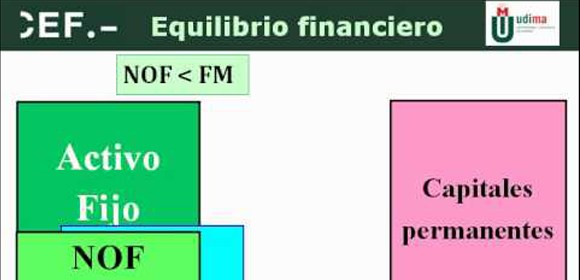 Equilibrio financiero ( Finanzas para no financieros)